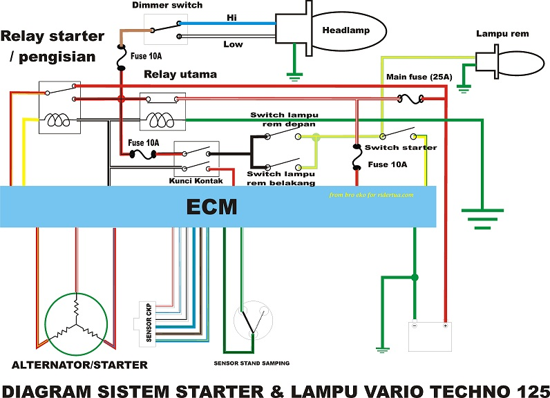 Bahas kelistrikan wiring harness part2 diy4all starter diagramwarna1 ccuart Choice Image